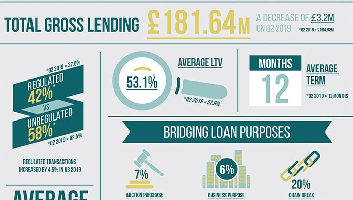 Investor demand for bridging finance continues in Q3